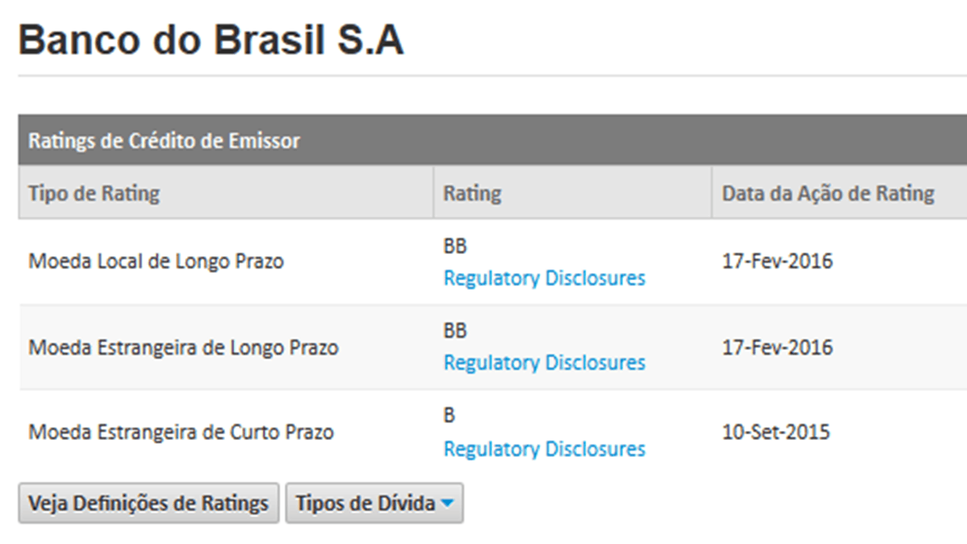 rating-banco-do-brasil-bb-s&p