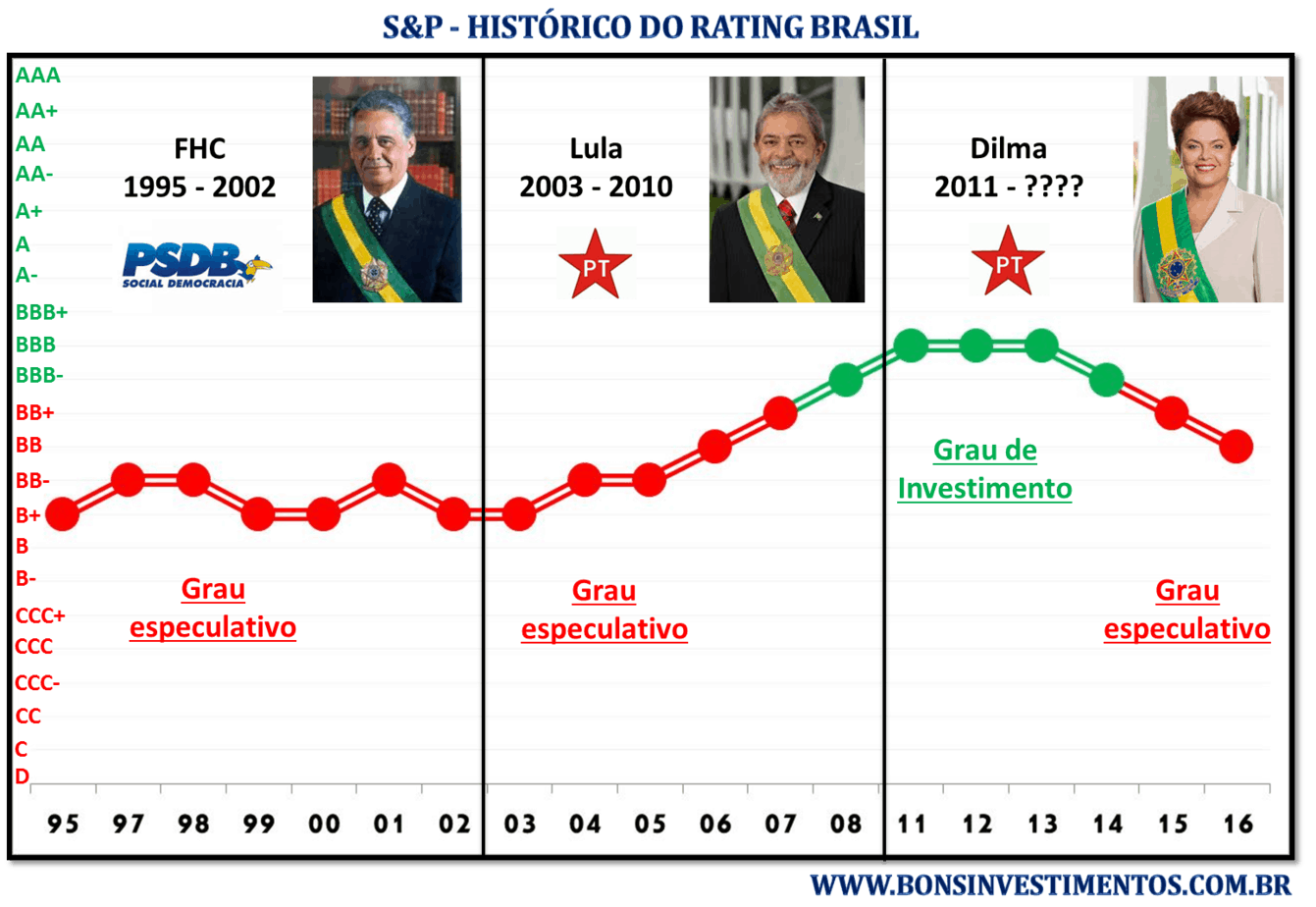 rating brasil s&p