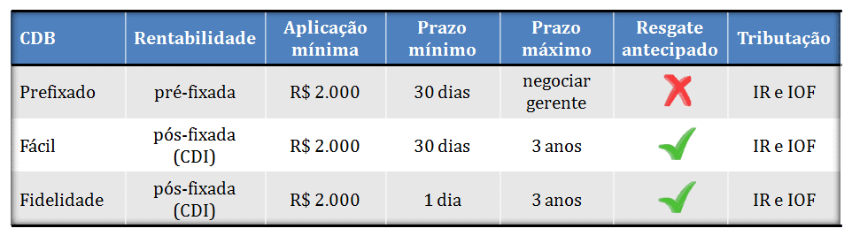 cdb do bradesco resumo