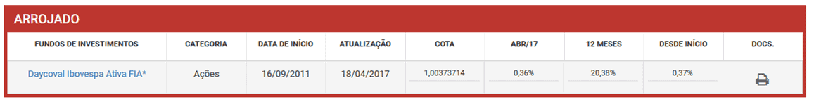 fundo de investimento arrojado do daycoval