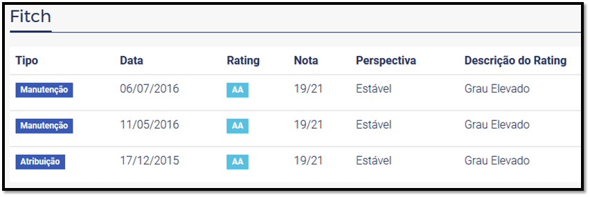 rating daycoval fitch