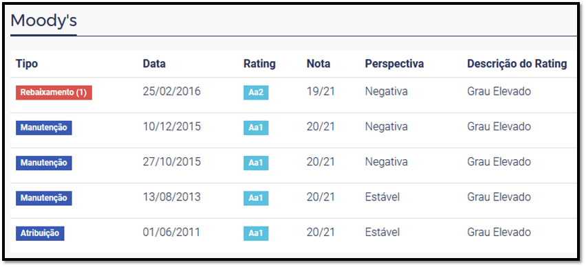 rating daycoval moodys