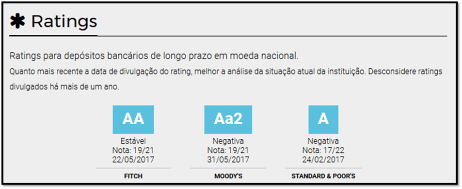 banco daycoval rating