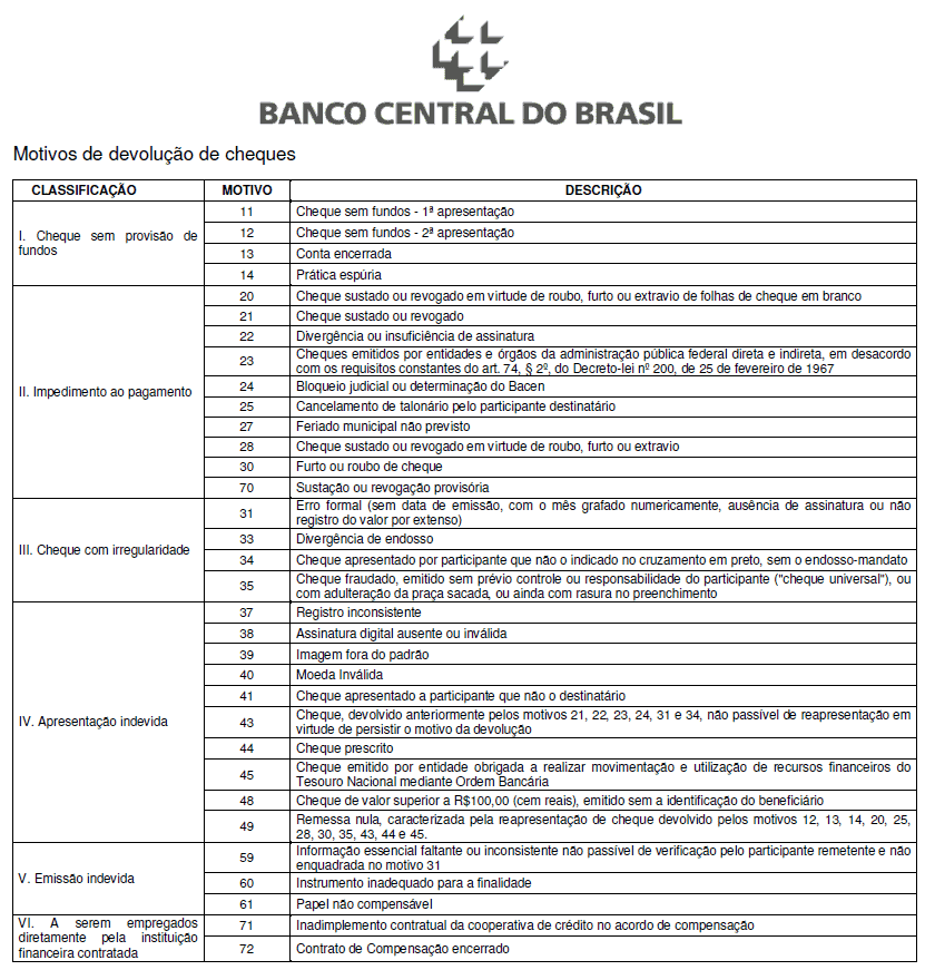 cheque-devolvido-lista-banco-central-bacen